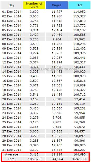 Statistik Trafik Blog BloggerWanita.com Setiap hari 2014