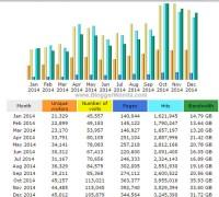 Statistik Trafik Blog BloggerWanita.com tahun 2014