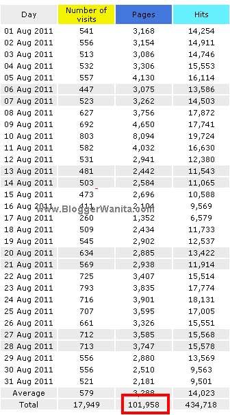 Statistik-bloggerwanita-ogos-2011