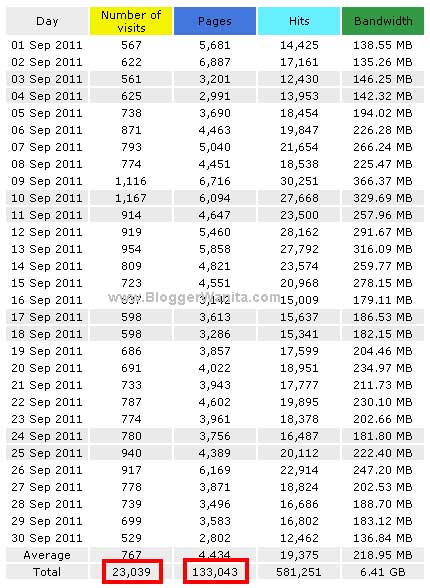 statistik-bloggerwanita-september