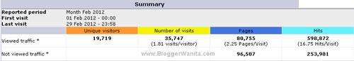Statistik BloggerWanita.com untuk Bulan Februari 2012