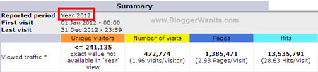 Statistik Bloggerwanita.com 2012