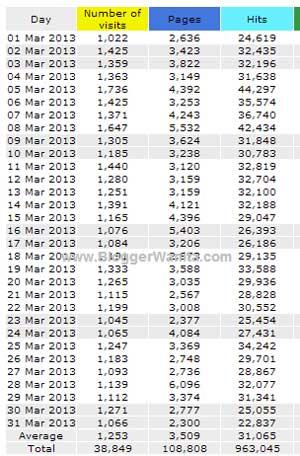 Statistik Bloggerwanita.com Mac 2013