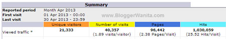 Statistik BloggerWanita.com April 2013