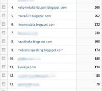 Top 10 Blog Referrer April 2013