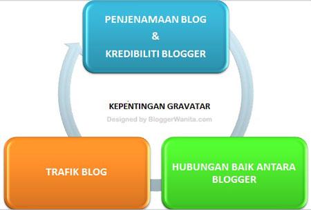 Kepentingan Gravatar untuk Blogger
