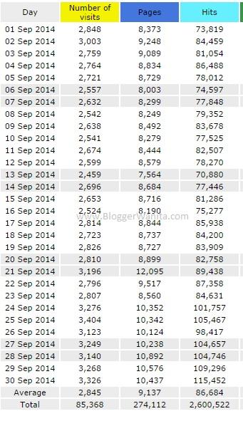 Statistik Blog Blogger Wanita 3K Sehari