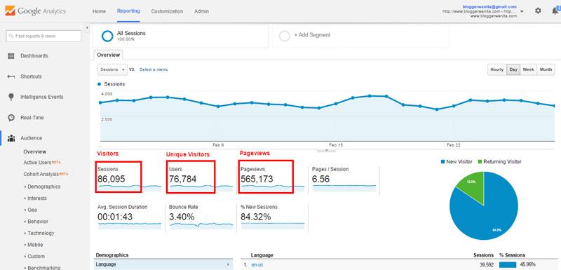 Tips Lulus Permohonan Iklan Innity Guna Statistik Google Analytic