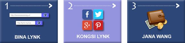 Banner Buat Duit Dengan Lynk.my