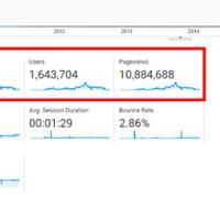 statistik-google-analytic-blog-trafik-tinggi